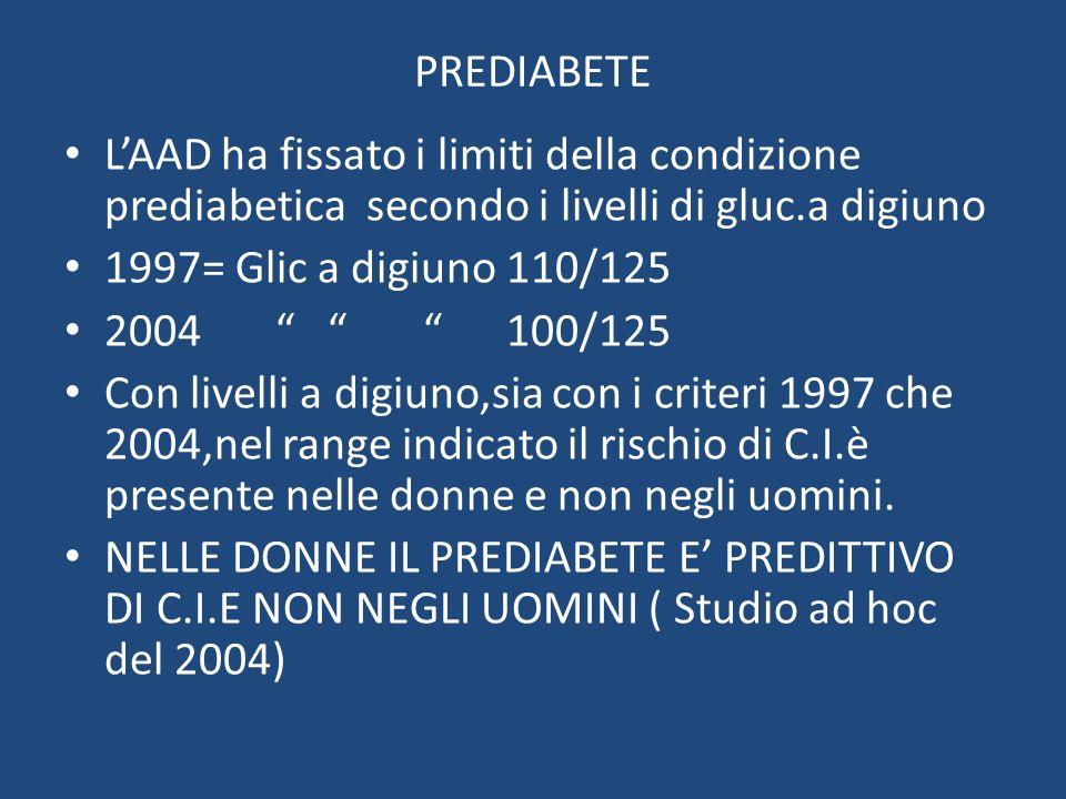 PREDIABETE LAAD ha fissato i limiti della condizione prediabetica secondo i livelli di gluc.a digiuno 1997= Glic a digiuno 110/125 2004 100/125 Con li