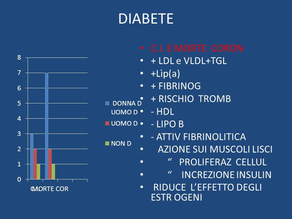 DIABETE C.I. E MORTE CORON + LDL e VLDL+TGL +Lìp(a) + FIBRINOG + RISCHIO TROMB - HDL - LIPO B - ATTIV FIBRINOLITICA AZIONE SUI MUSCOLI LISCI PROLIFERA