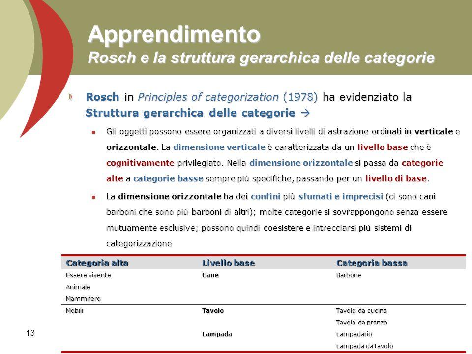 13 Apprendimento Rosch e la struttura gerarchica delle categorie Rosch in Principles of categorization (1978) ha evidenziato la Struttura gerarchica d
