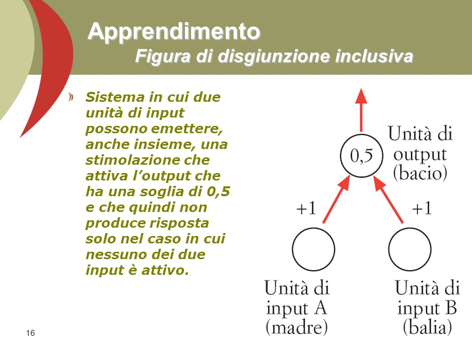 16 Apprendimento Figura di disgiunzione inclusiva Sistema in cui due unità di input possono emettere, anche insieme, una stimolazione che attiva loutp