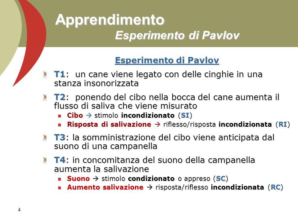 4 Apprendimento Esperimento di Pavlov Esperimento di Pavlov T1: un cane viene legato con delle cinghie in una stanza insonorizzata T2: ponendo del cib