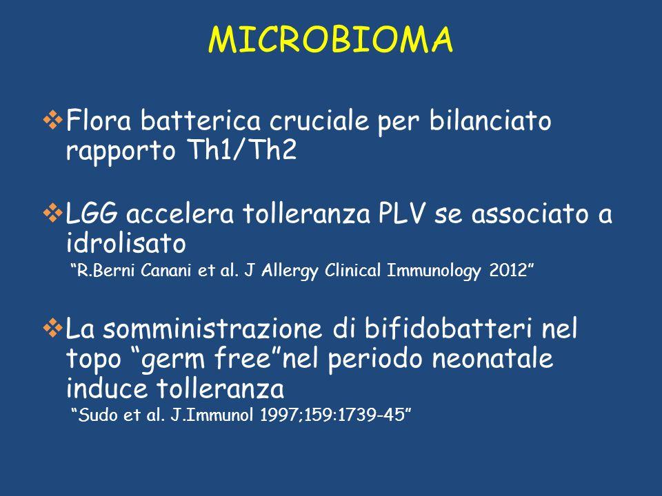 Flora batterica cruciale per bilanciato rapporto Th1/Th2 LGG accelera tolleranza PLV se associato a idrolisato R.Berni Canani et al. J Allergy Clinica