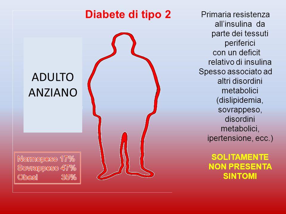 Diabete di tipo 2 Primaria resistenza allinsulina da parte dei tessuti periferici con un deficit relativo di insulina Spesso associato ad altri disordini metabolici (dislipidemia, sovrappeso, disordini metabolici, ipertensione, ecc.) SOLITAMENTE NON PRESENTA SINTOMI ADULTO ANZIANO