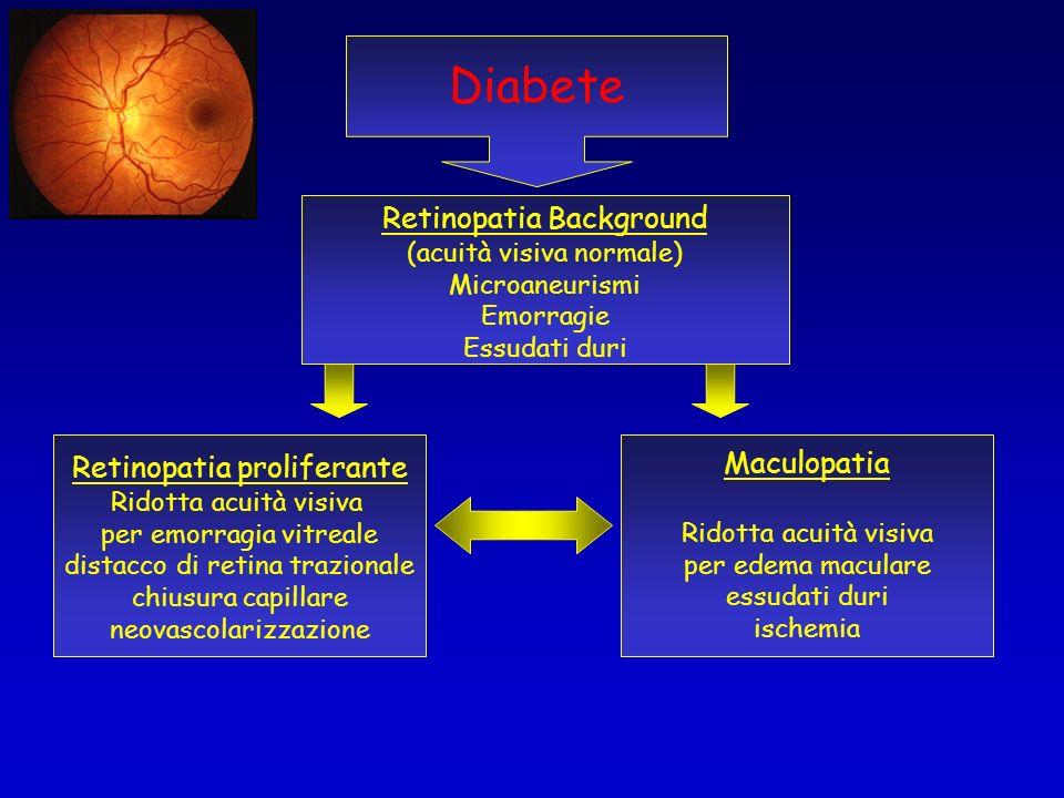Diabete Retinopatia proliferante Ridotta acuità visiva per emorragia vitreale distacco di retina trazionale chiusura capillare neovascolarizzazione Ma