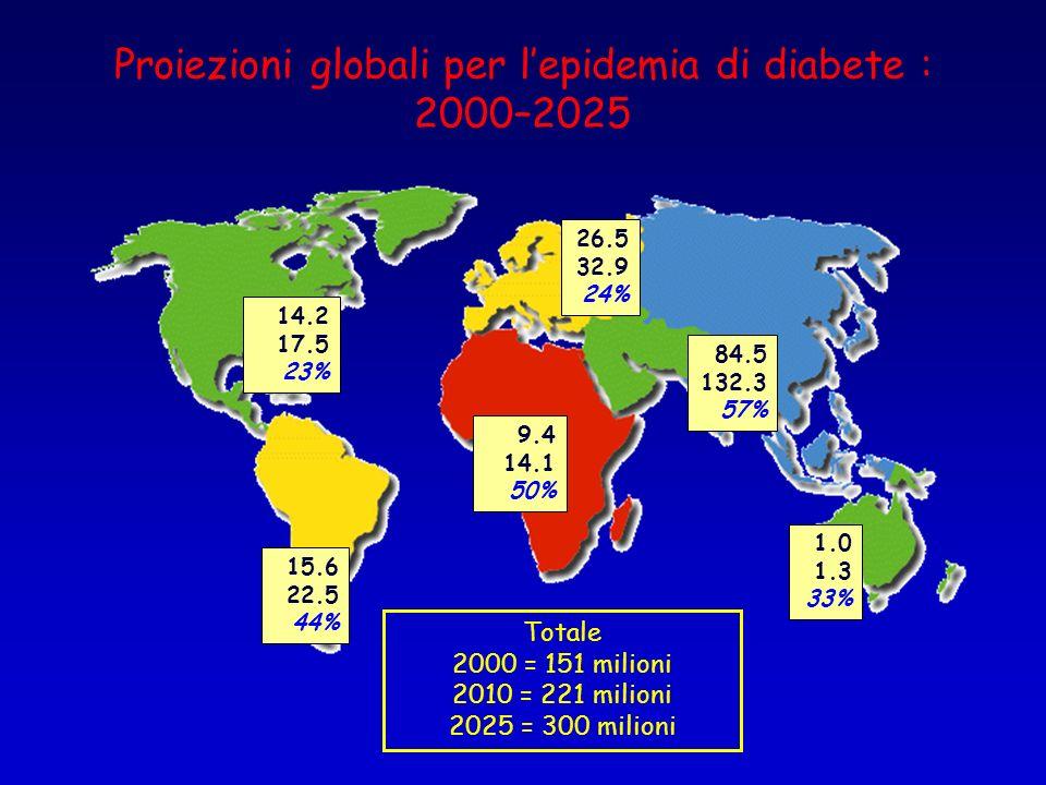 Proiezioni globali per lepidemia di diabete : 2000–2025 14.2 17.5 23% 15.6 22.5 44% 26.5 32.9 24% 1.0 1.3 33% 9.4 14.1 50% Totale 2000 = 151 milioni 2