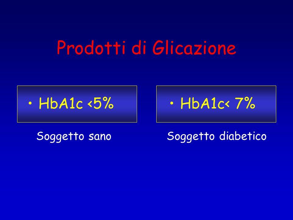 Prodotti di Glicazione HbA1c <5%HbA1c< 7% Soggetto sanoSoggetto diabetico