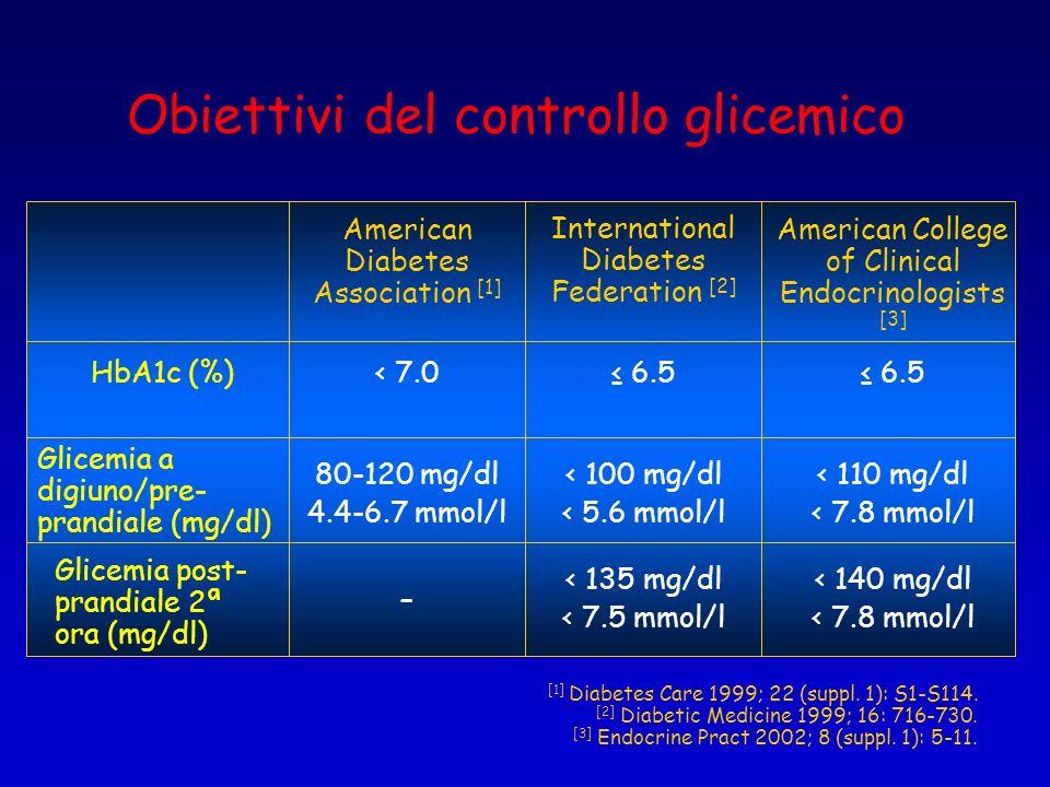 Obiettivi del controllo glicemico < 140 mg/dl < 7.8 mmol/l < 135 mg/dl < 7.5 mmol/l – HbA1c (%) < 110 mg/dl < 7.8 mmol/l < 100 mg/dl < 5.6 mmol/l 80-1