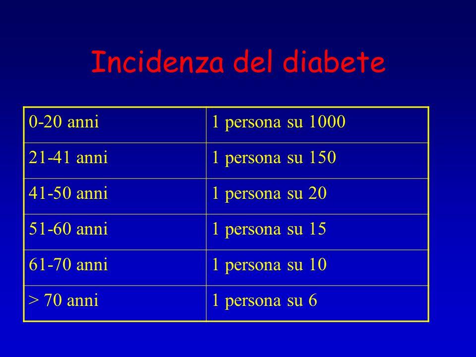 Incidenza del diabete 0-20 anni1 persona su 1000 21-41 anni1 persona su 150 41-50 anni1 persona su 20 51-60 anni1 persona su 15 61-70 anni1 persona su