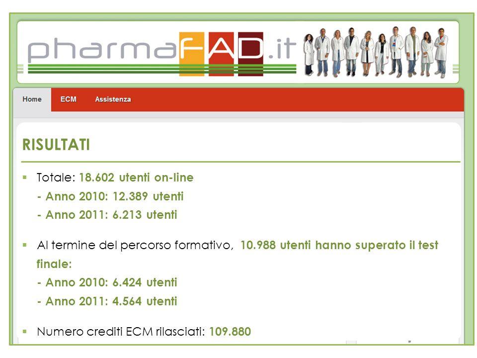 RISULTATI Totale: 18.602 utenti on-line - Anno 2010: 12.389 utenti - Anno 2011: 6.213 utenti Al termine del percorso formativo, 10.988 utenti hanno su