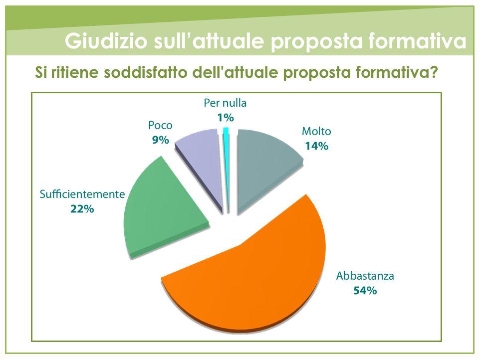 Si ritiene soddisfatto dell'attuale proposta formativa? Giudizio sullattuale proposta formativa