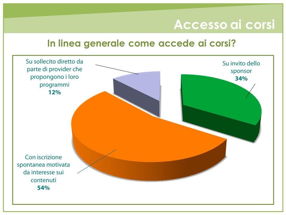 Accesso ai corsi In linea generale come accede ai corsi?