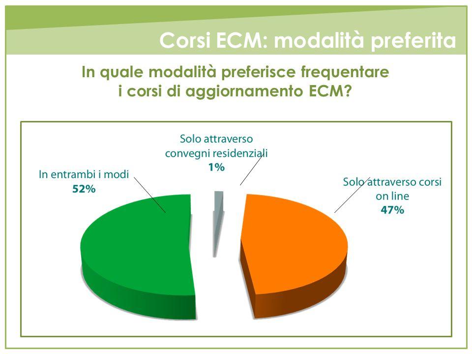 In quale modalità preferisce frequentare i corsi di aggiornamento ECM? Corsi ECM: modalità preferita