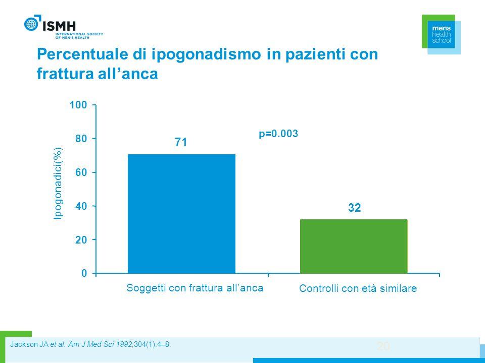 Percentuale di ipogonadismo in pazienti con frattura allanca 20 p=0.003 71 32 0 20 40 60 80 100 Ipogonadici(%) Soggetti con frattura allanca Controlli