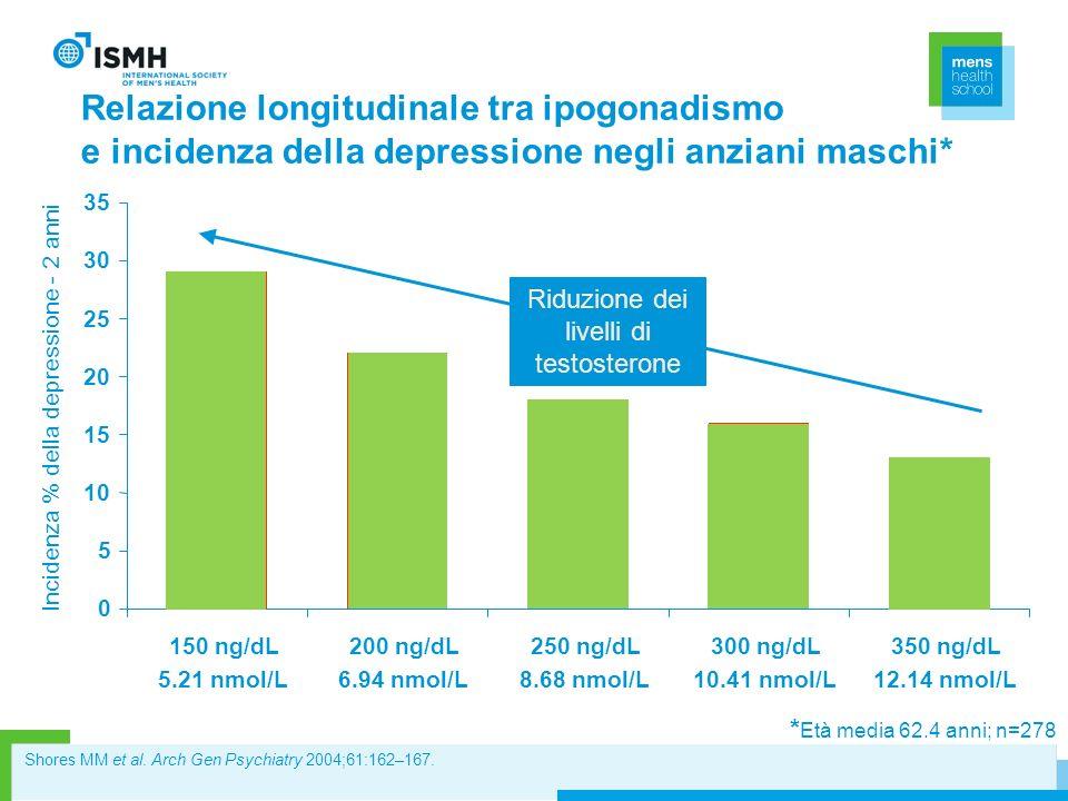 Relazione longitudinale tra ipogonadismo e incidenza della depressione negli anziani maschi* 0 5 10 15 20 25 30 35 150 ng/dL 5.21 nmol/L 200 ng/dL 6.9