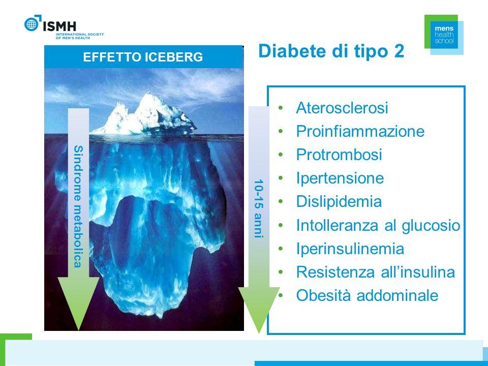 EFFETTO ICEBERG Sindrome metabolica 10-15 anni Diabete di tipo 2 Aterosclerosi Proinfiammazione Protrombosi Ipertensione Dislipidemia Intolleranza al
