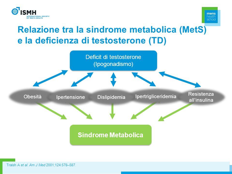 Relazione tra la sindrome metabolica (MetS) e la deficienza di testosterone (TD) Deficit di testosterone (Ipogonadismo) Deficit di testosterone (Ipogo