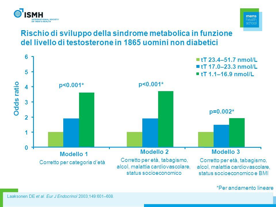 Rischio di sviluppo della sindrome metabolica in funzione del livello di testosterone in 1865 uomini non diabetici Laaksonen DE et al. Eur J Endocrino