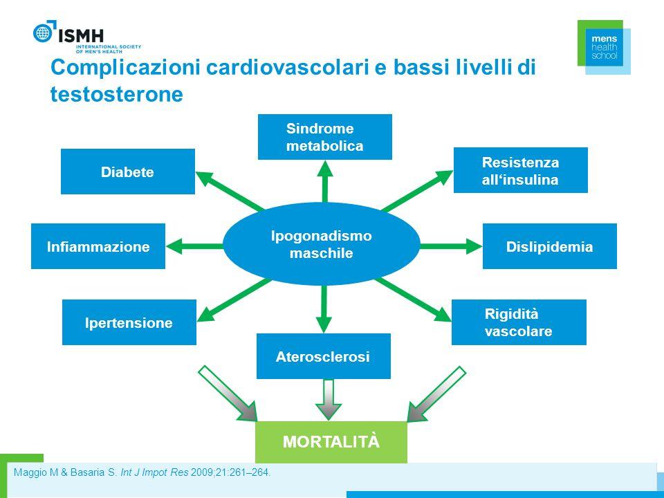 Sindrome metabolica Aterosclerosi Diabete Resistenza allinsulina Dislipidemia Rigidità vascolare Infiammazione Ipertensione MORTALITÀ Complicazioni ca