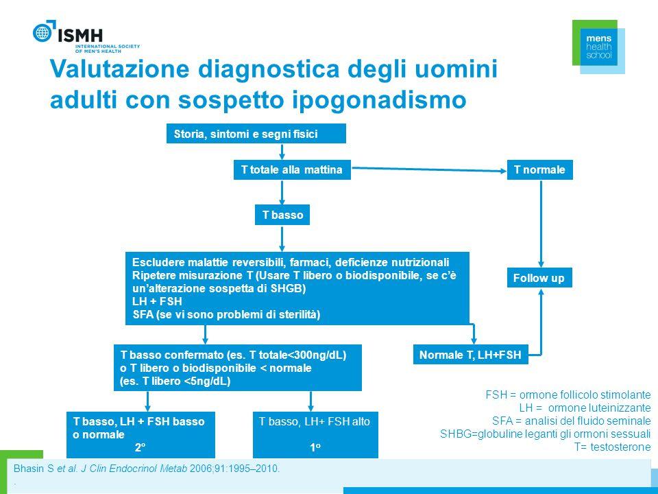 Valutazione diagnostica degli uomini adulti con sospetto ipogonadismo Storia, sintomi e segni fisici T totale alla mattina T basso T normale Escludere