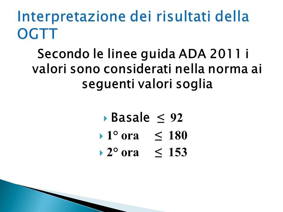 Secondo le linee guida ADA 2011 i valori sono considerati nella norma ai seguenti valori soglia Basale 92 1° ora 180 2° ora 153