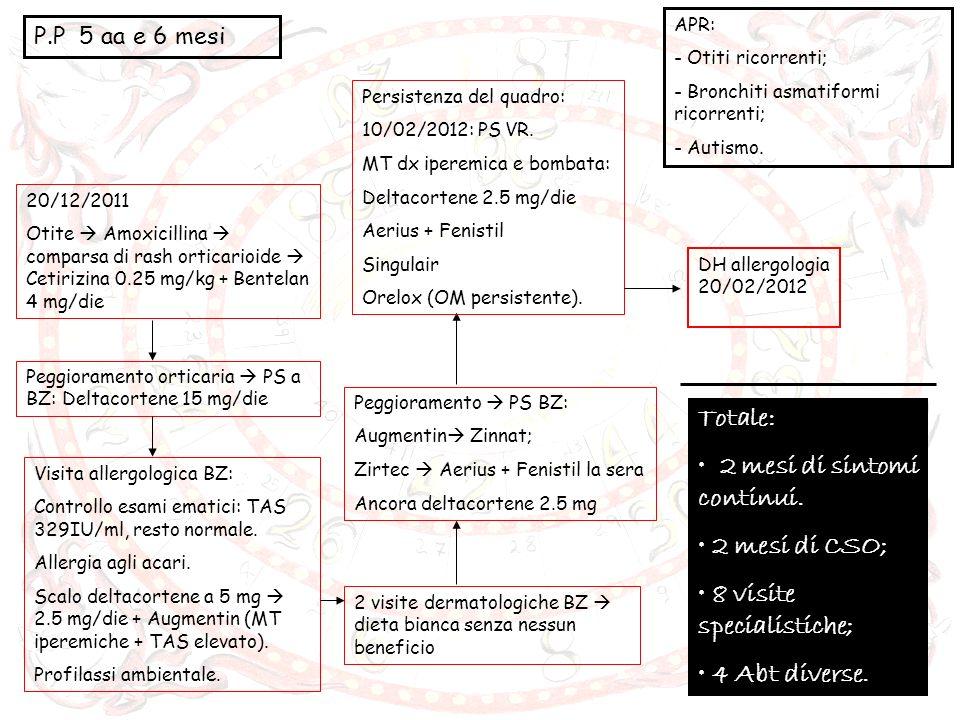P.P 5 aa e 6 mesi APR: - Otiti ricorrenti; - Bronchiti asmatiformi ricorrenti; - Autismo. 20/12/2011 Otite Amoxicillina comparsa di rash orticarioide