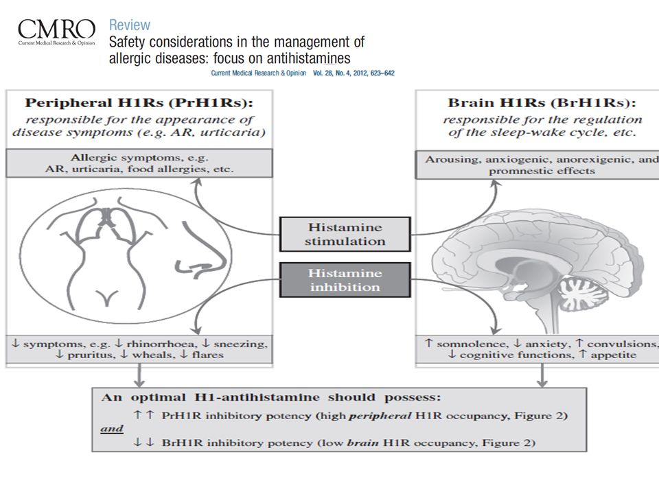 Hereditary angio-oedema.Longhurst H.