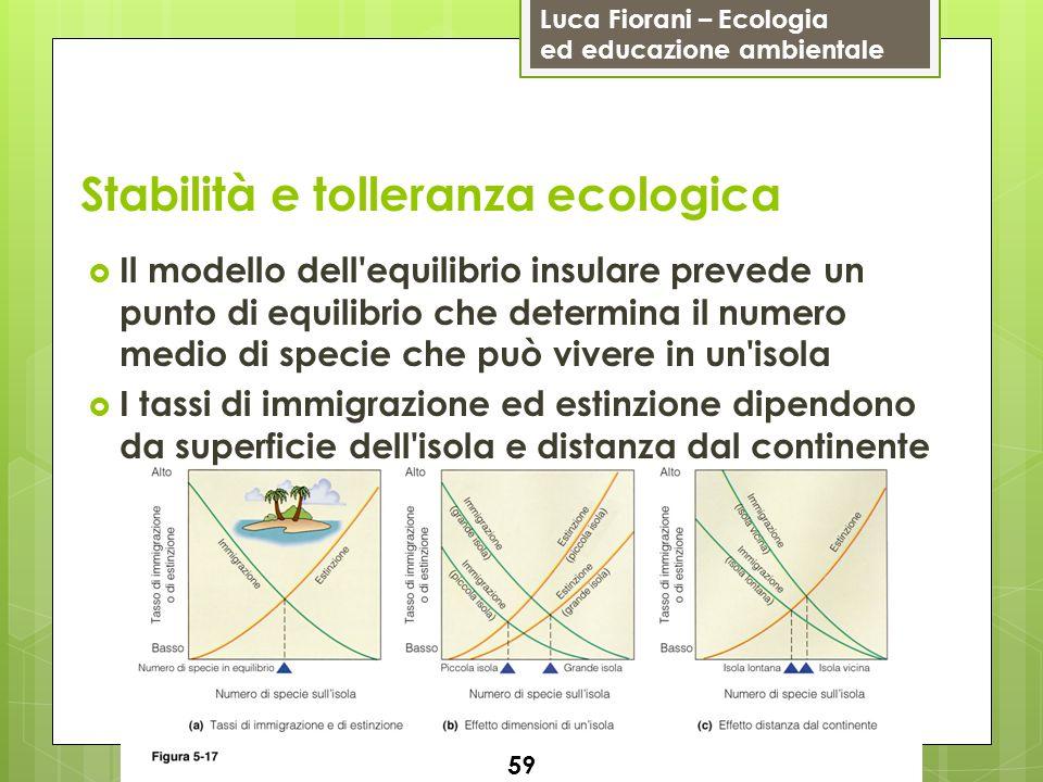 Luca Fiorani – Ecologia ed educazione ambientale Stabilità e tolleranza ecologica 59 Il modello dell'equilibrio insulare prevede un punto di equilibri