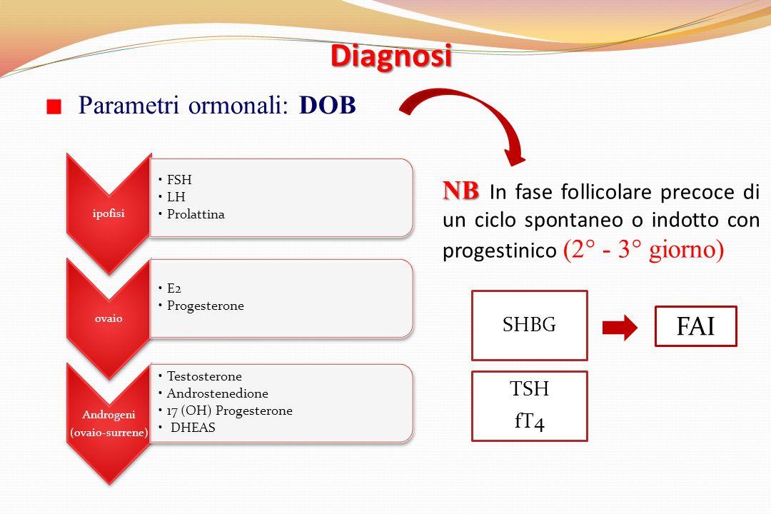 Diagnosi Parametri ormonali: DOB ipofisi FSH LH Prolattina ovaio E2 Progesterone Androgeni (ovaio-surrene) Testosterone Androstenedione 17 (OH) Progesterone DHEAS FAI NB NB In fase follicolare precoce di un ciclo spontaneo o indotto con progestinico (2° - 3° giorno)