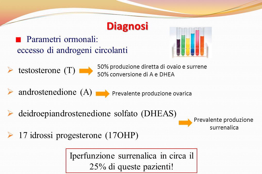 Diagnosi Parametri ormonali: eccesso di androgeni circolanti testosterone (T) androstenedione (A) deidroepiandrostenedione solfato (DHEAS) 17 idrossi progesterone (17OHP) 50% produzione diretta di ovaio e surrene 50% conversione di A e DHEA Prevalente produzione ovarica Prevalente produzione surrenalica Iperfunzione surrenalica in circa il 25% di queste pazienti!