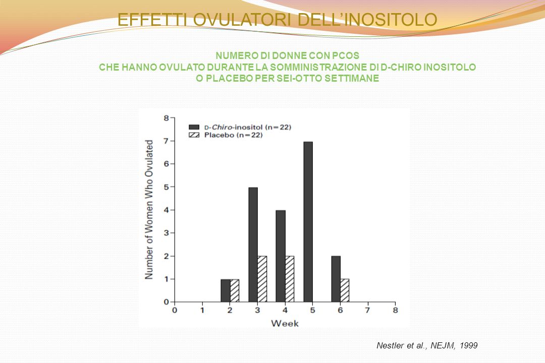 EFFETTI OVULATORI DELLINOSITOLO Nestler et al., NEJM, 1999 NUMERO DI DONNE CON PCOS CHE HANNO OVULATO DURANTE LA SOMMINISTRAZIONE DI D-CHIRO INOSITOLO O PLACEBO PER SEI-OTTO SETTIMANE