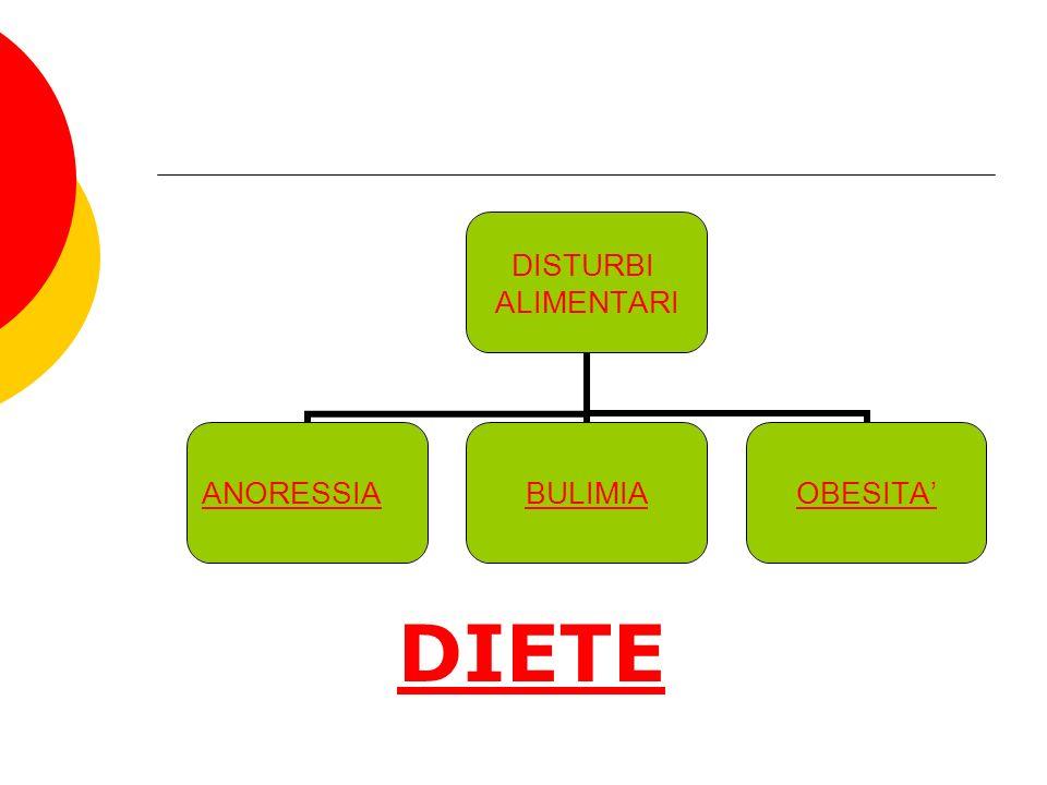 DISTURBI ALIMENTARI ANORESSIA BULIMIAOBESITA DIETE