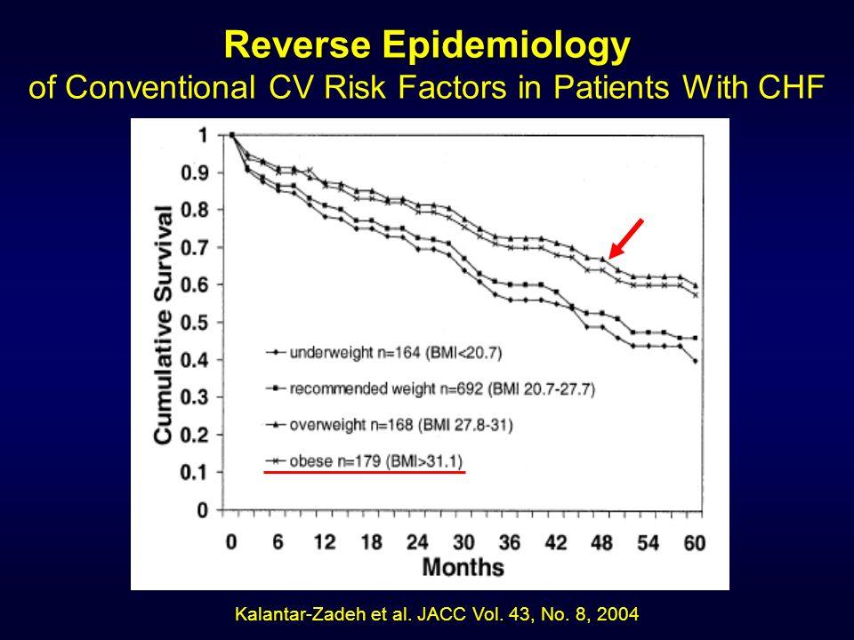Kalantar-Zadeh et al. JACC Vol. 43, No. 8, 2004 Reverse Epidemiology Reverse Epidemiology of Conventional CV Risk Factors in Patients With CHF