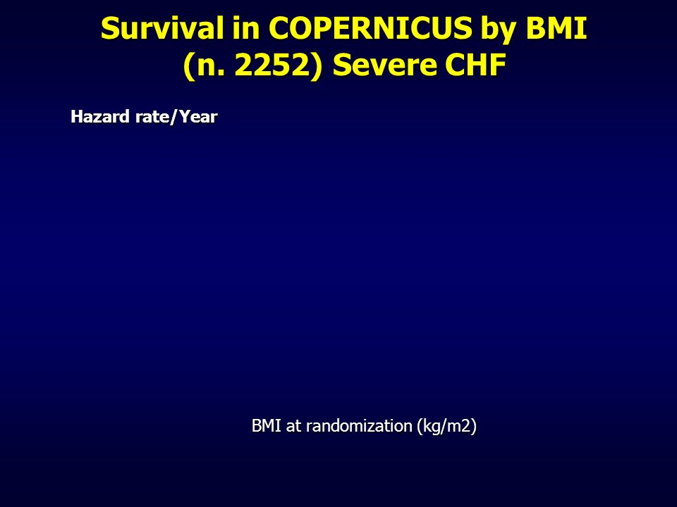 Survival in COPERNICUS by BMI (n. 2252) Severe CHF Hazard rate/Year BMI at randomization (kg/m2)