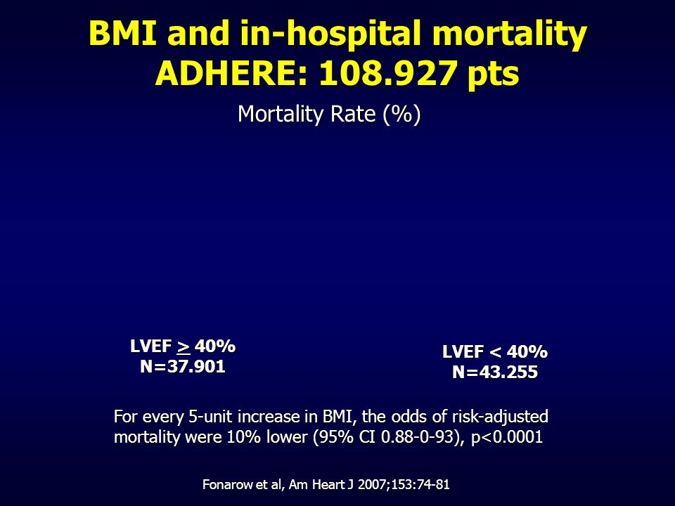 BMI and in-hospital mortality ADHERE: 108.927 pts Mortality Rate (%) LVEF > 40% N=37.901 LVEF < 40% N=43.255 For every 5-unit increase in BMI, the odd