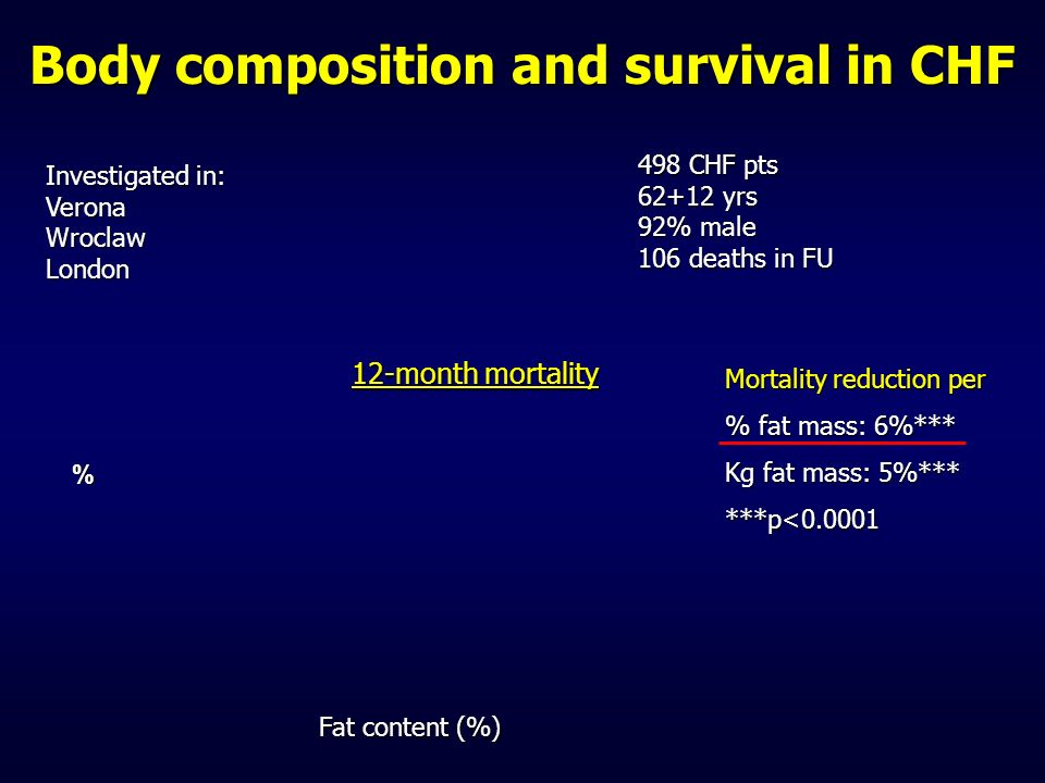 Fat content (%) Body composition and survival in CHF Investigated in: Verona Wroclaw London 12-month mortality 498 CHF pts 62+12 yrs 92% male 106 deat