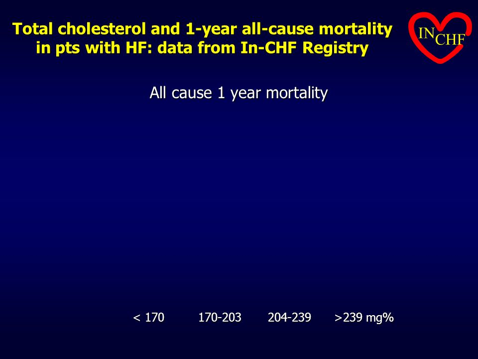 Total cholesterol and 1-year all-cause mortality in pts with HF: data from In-CHF Registry All cause 1 year mortality 239 mg% 239 mg% IN CHF