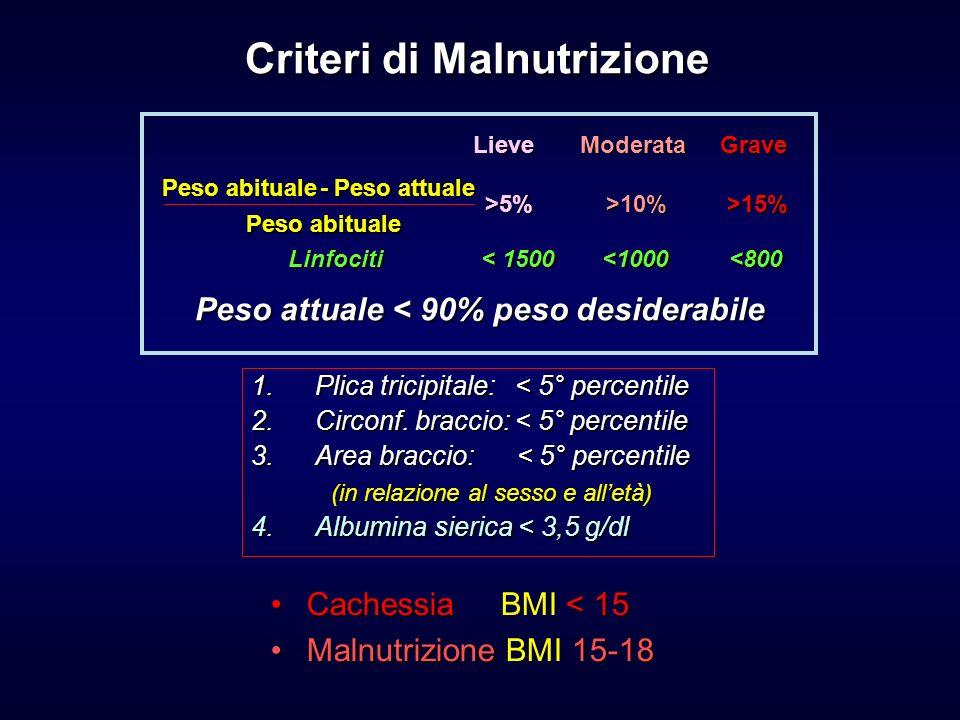 Cachessia < 15Cachessia BMI < 15 Malnutrizione 15-18Malnutrizione BMI 15-18 Criteri di Malnutrizione - Peso attuale - Peso attuale Peso abituale Lieve