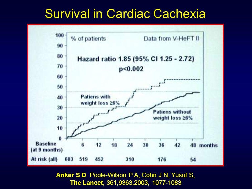 Survival in Cardiac Cachexia Anker S D Poole-Wilson P A, Cohn J N, Yusuf S, The Lancet, 361,9363,2003, 1077-1083
