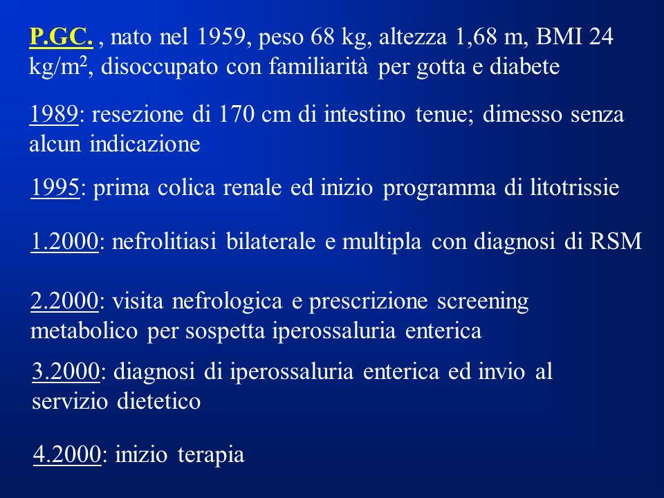 P.GC., nato nel 1959, peso 68 kg, altezza 1,68 m, BMI 24 kg/m 2, disoccupato con familiarità per gotta e diabete 1989: resezione di 170 cm di intestino tenue; dimesso senza alcun indicazione 1995: prima colica renale ed inizio programma di litotrissie 1.2000: nefrolitiasi bilaterale e multipla con diagnosi di RSM 2.2000: visita nefrologica e prescrizione screening metabolico per sospetta iperossaluria enterica 3.2000: diagnosi di iperossaluria enterica ed invio al servizio dietetico 4.2000: inizio terapia
