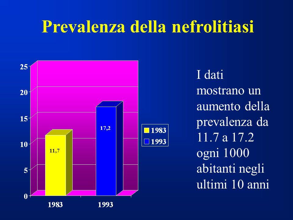 I dati mostrano un aumento della prevalenza da 11.7 a 17.2 ogni 1000 abitanti negli ultimi 10 anni Prevalenza della nefrolitiasi 11,7 17,2