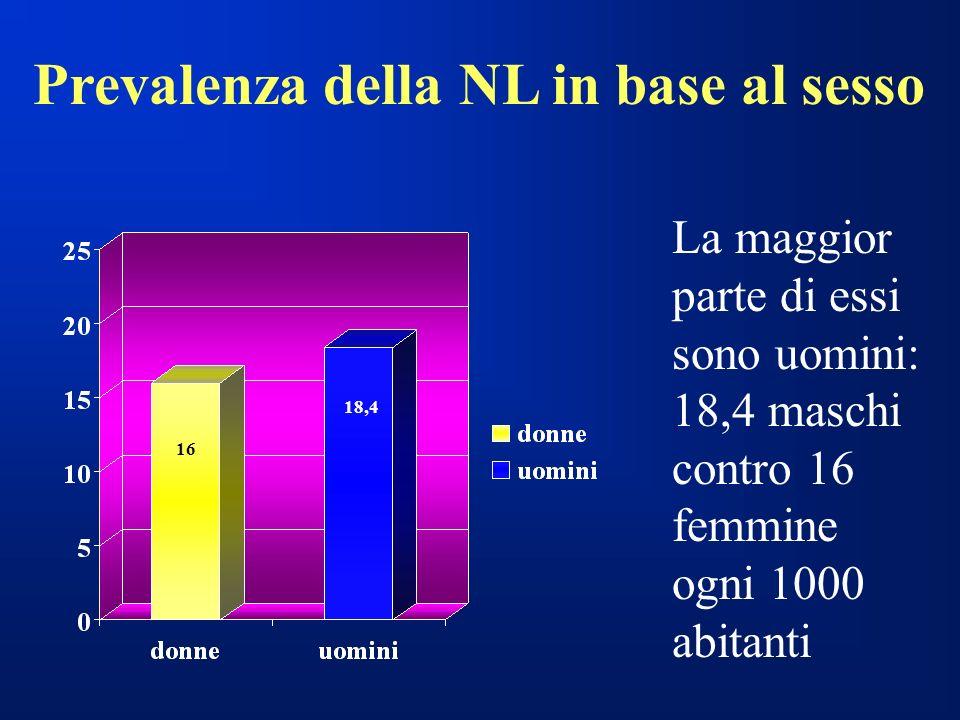 Prevalenza della NL in base al sesso La maggior parte di essi sono uomini: 18,4 maschi contro 16 femmine ogni 1000 abitanti 16 18,4