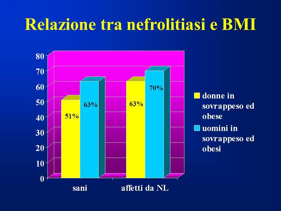 Relazione tra nefrolitiasi e BMI 51% 63% 70%