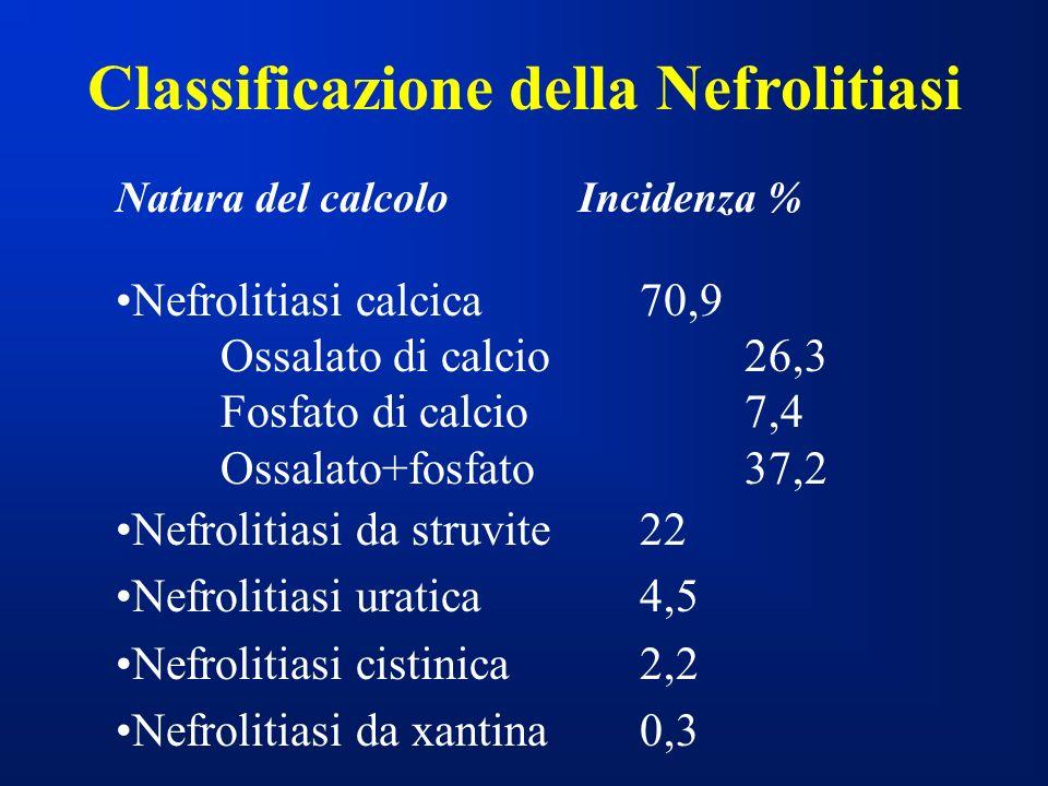 Natura del calcolo Incidenza % Nefrolitiasi calcica 70,9 Ossalato di calcio26,3 Fosfato di calcio 7,4 Ossalato+fosfato37,2 Nefrolitiasi da struvite 22 Nefrolitiasi uratica4,5 Nefrolitiasi cistinica2,2 Nefrolitiasi da xantina0,3 Classificazione della Nefrolitiasi