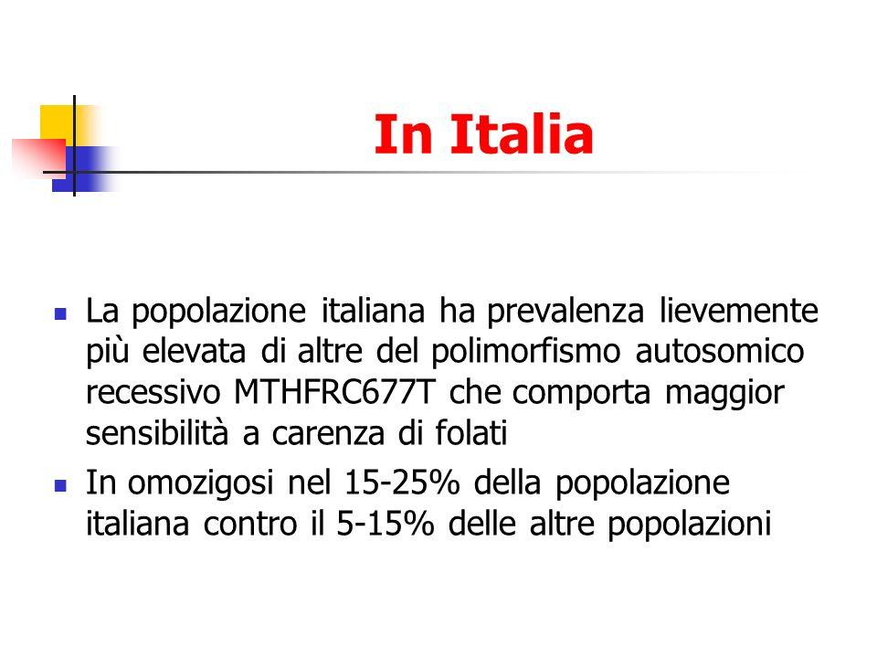 In Italia La popolazione italiana ha prevalenza lievemente più elevata di altre del polimorfismo autosomico recessivo MTHFRC677T che comporta maggior