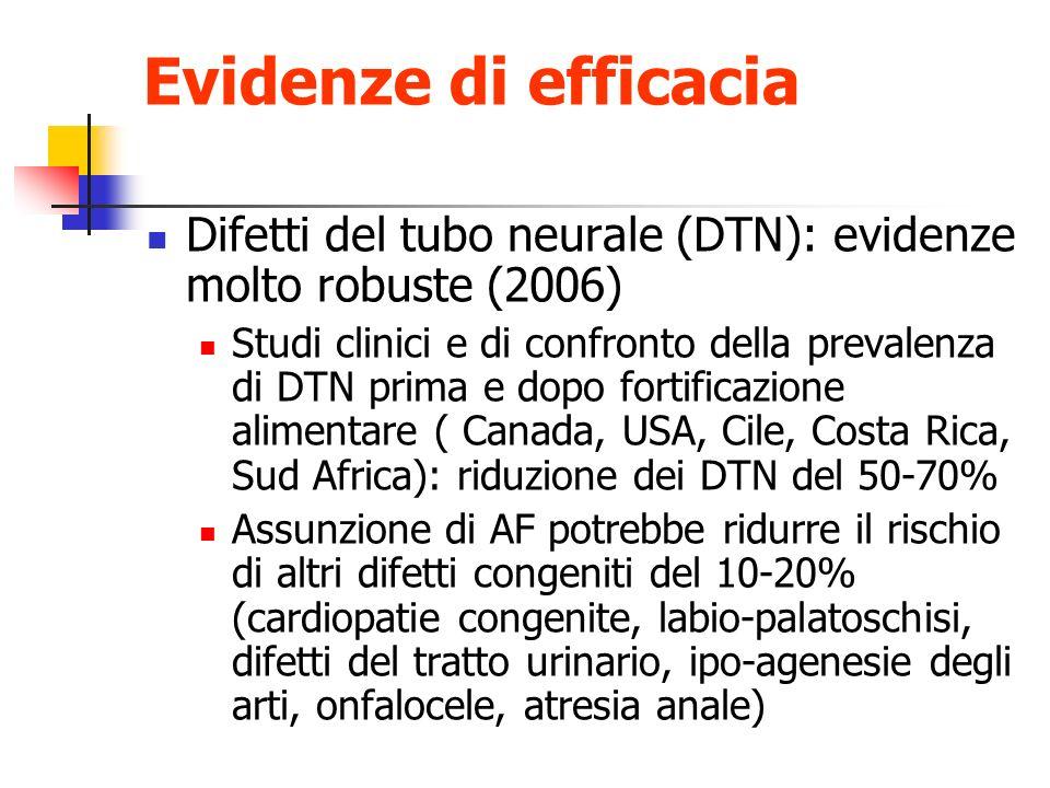 Evidenze di efficacia Difetti del tubo neurale (DTN): evidenze molto robuste (2006) Studi clinici e di confronto della prevalenza di DTN prima e dopo