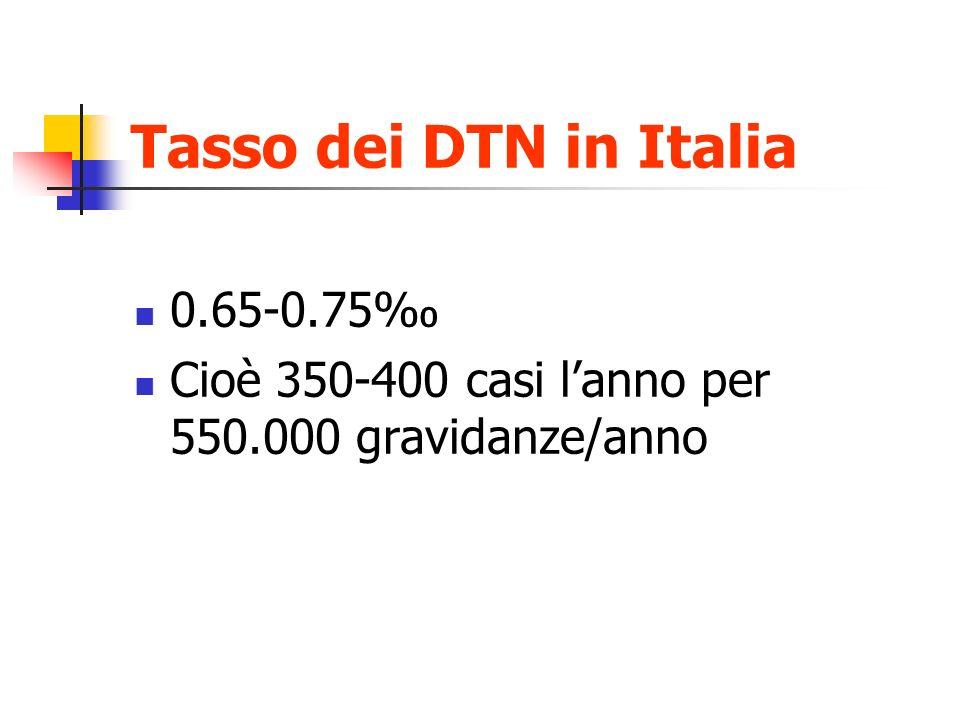 Tasso dei DTN in Italia 0.65-0.75 Cioè 350-400 casi lanno per 550.000 gravidanze/anno
