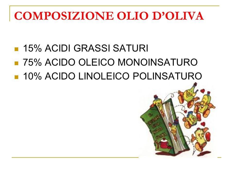 COMPOSIZIONE OLIO DOLIVA 15% ACIDI GRASSI SATURI 75% ACIDO OLEICO MONOINSATURO 10% ACIDO LINOLEICO POLINSATURO