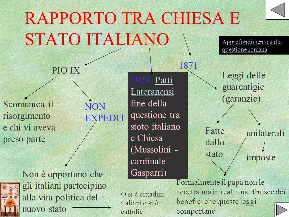 RAPPORTO TRA CHIESA E STATO ITALIANO PIO IX Scomunica il risorgimento e chi vi aveva preso parte NON EXPEDIT Non è opportuno che gli italiani partecip