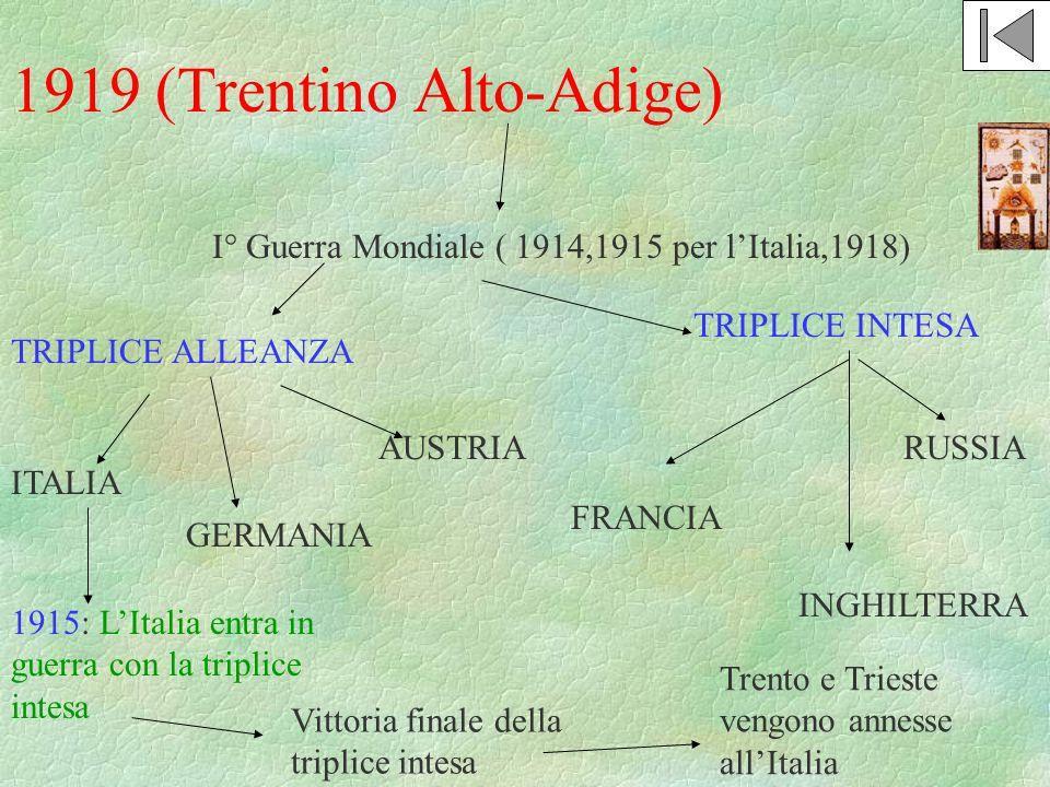 1919 (Trentino Alto-Adige) I° Guerra Mondiale ( 1914,1915 per lItalia,1918) TRIPLICE ALLEANZA TRIPLICE INTESA GERMANIA AUSTRIA ITALIA FRANCIA INGHILTE