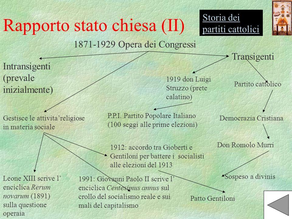 Rapporto stato chiesa (II) 1871-1929 Opera dei Congressi Transigenti Partito cattolico Democrazia Cristiana Don Romolo Murri Sospeso a divinis 1919 do